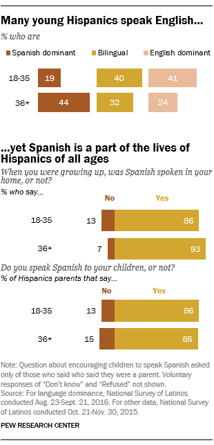 Many young Hispanics speak English ... yet Spanish is a part of the lives of Hispanics of all ages