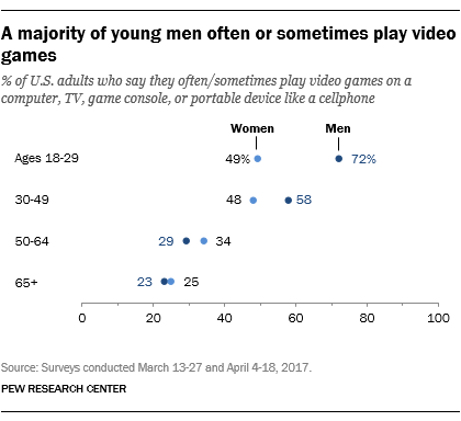 A majority of young men often or sometimes play video games
