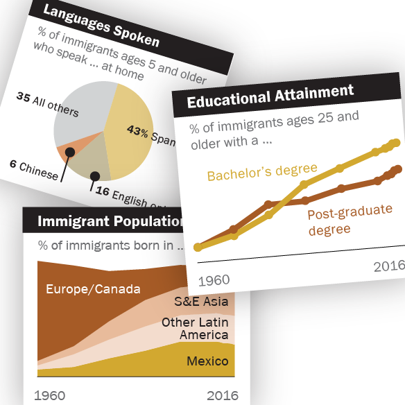 Key findings about U.S. immigrants | Pew Research Center