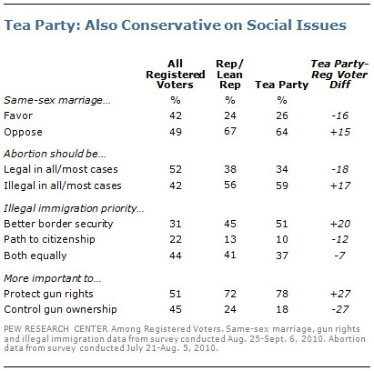Tea party movement and religion