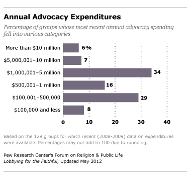 annual advocacy expenditures