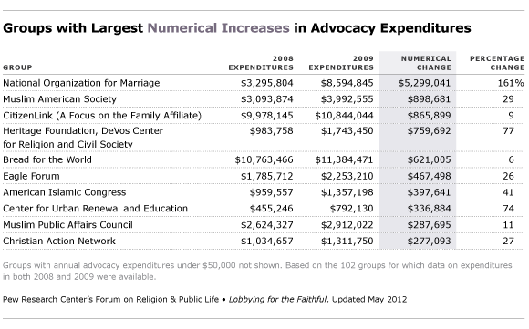 largest numerical increases in advocacy expenditures