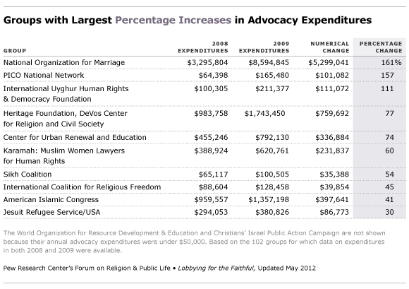 largest percent increases in advocacy expenditures