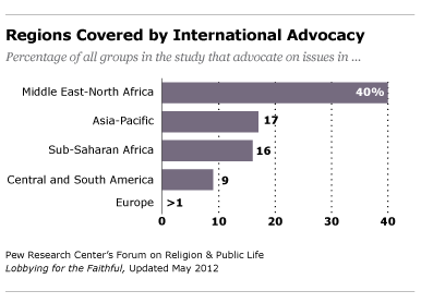 regions covered by international advocacy