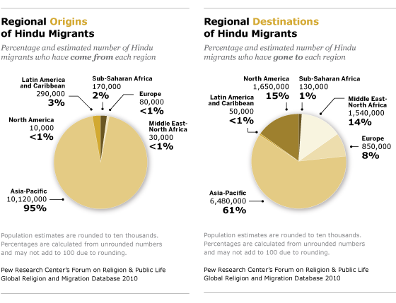 Hindu Migrants | Pew Research Center