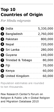 Hindu Migrants Pew Research Center