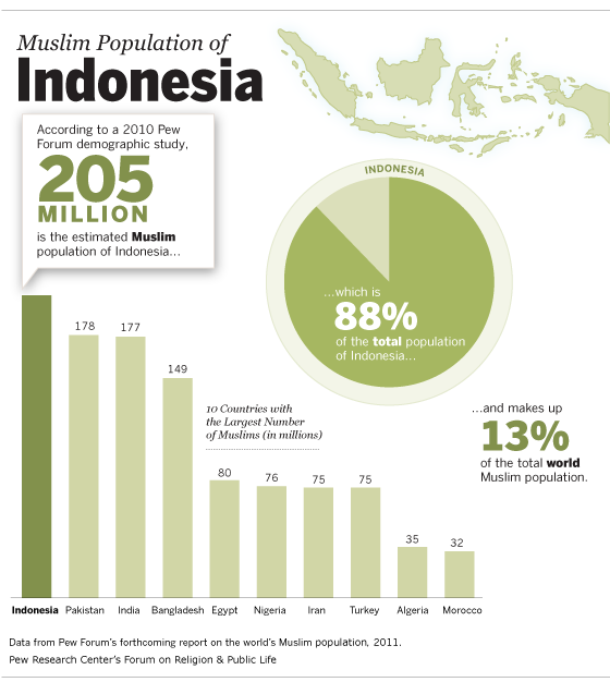 Muslim Population of Indonesia