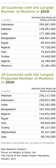 The Future of the Global Muslim Population | Pew Research Center