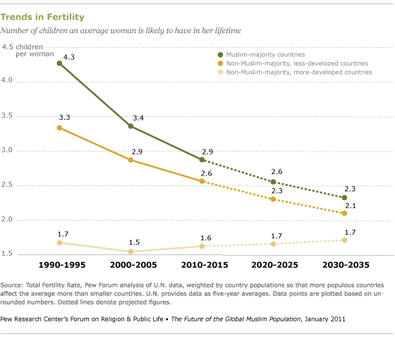 Main Factors Driving Population Growth | Pew Research Center