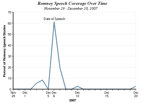 Romney Speech Coverage Over Time chart