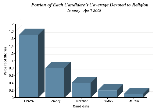 Portion of Each Candidate's Coverage Devoted to Religion chart