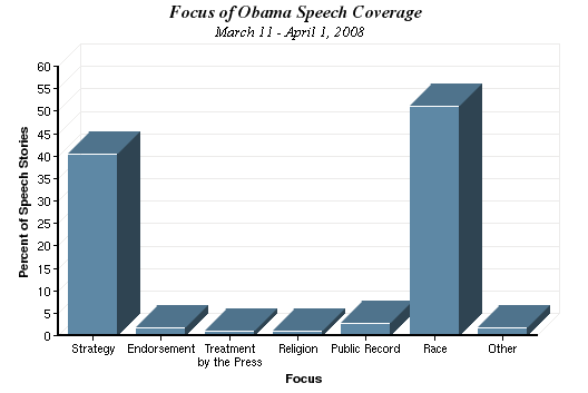 Focus of Obama Speech Coverage chart