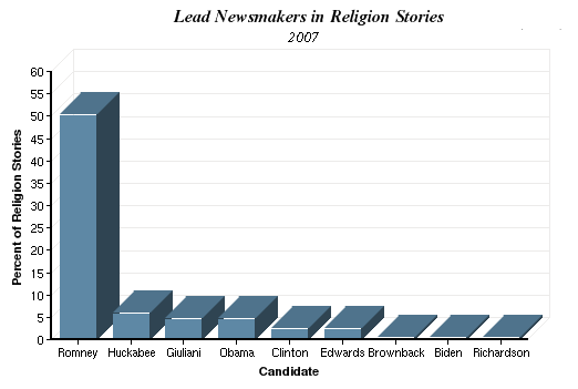Lead Newsmakers in Religion Stories chart