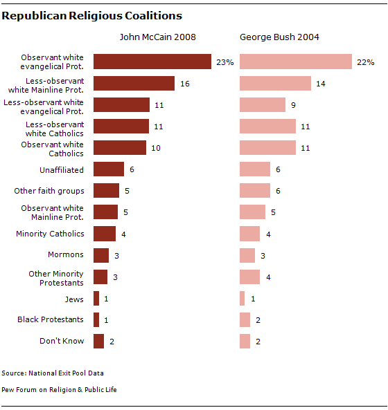 chart_Republican Coalitions 10-08-06