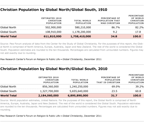 christian population by global north / global south, 1910 and 2010