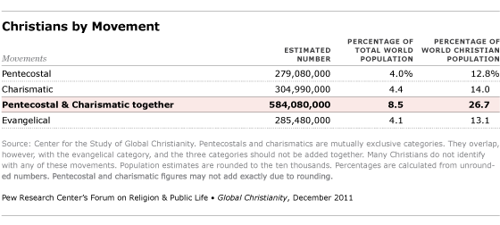 christians by movement