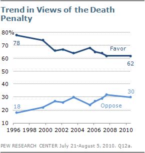 death-penalty-2011-1