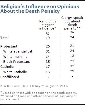 death-penalty-2011-3