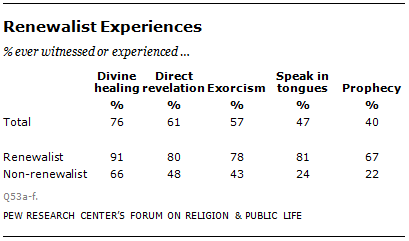 Evangelical Beliefs and Practices | Pew Research Center