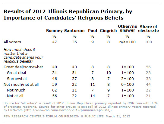 Religion and the 2012 Illinois Republican Primary | Pew