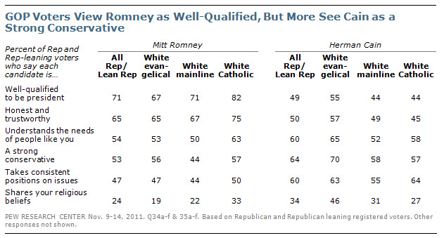 GOP Voters View Romney as Well-Qualified, But More See Cain as a Strong Conservative