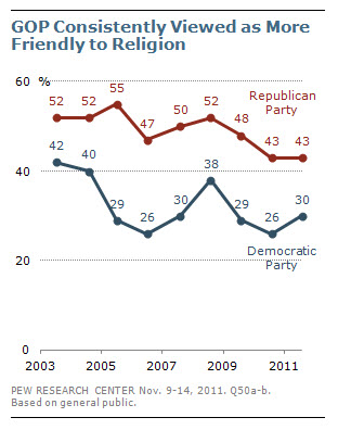 GOP Consistently Viewed as More Friendly to Religion