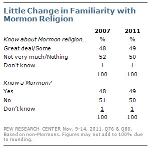 Little Change in Familiarity with Mormon Religion
