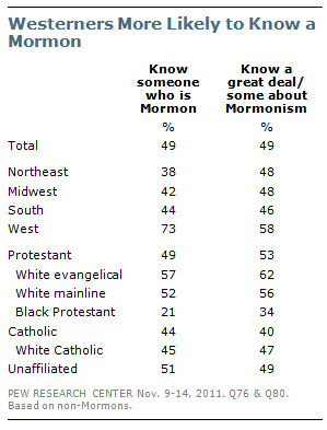 Westerners More Likely to Know a Mormon