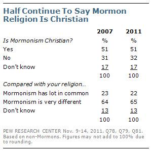 Half Continue To Say Mormon Religion Is Christian