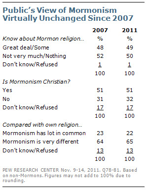 Public's View of Mormonism Virtually Unchanged Since 2007