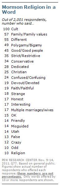 Mormon Religion in a Word