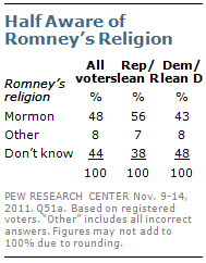 Half Aware of Romney's Religion
