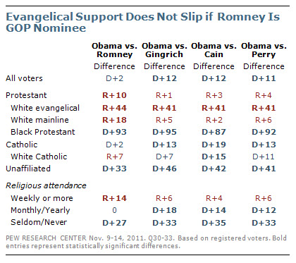 Evangelical Support Does Not Slip if Romney Is GOP Nominee