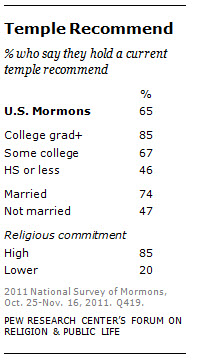Religious Beliefs and Practices | Pew Research Center