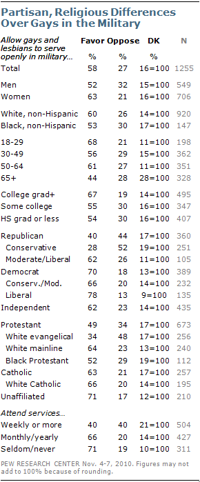 Partisan, Religious Differences Over Gays in the Military