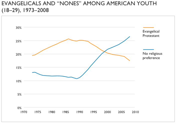 evangelicals and nones among american youth (1973-2008) graph