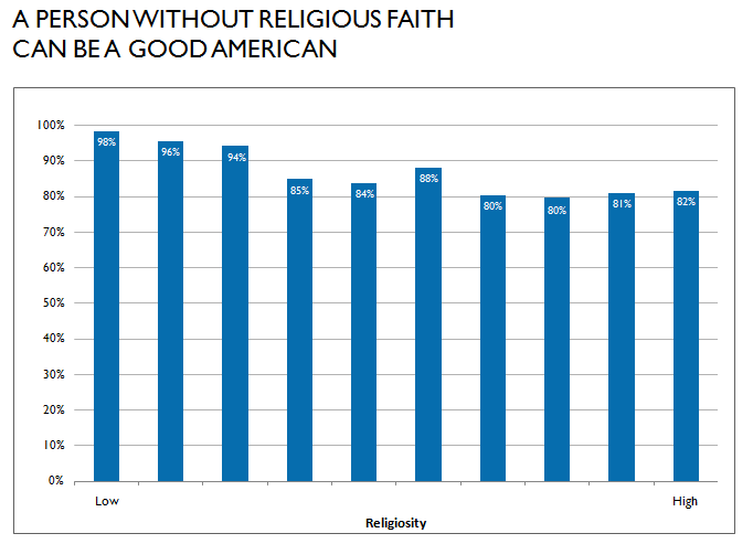 a person without religious faith can be a good american graph