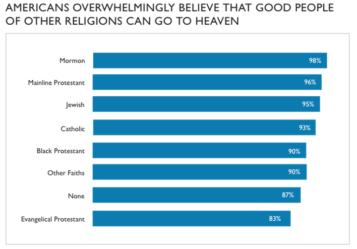 americans overwhelmingly believe that good people of other religious can go to heaven graph