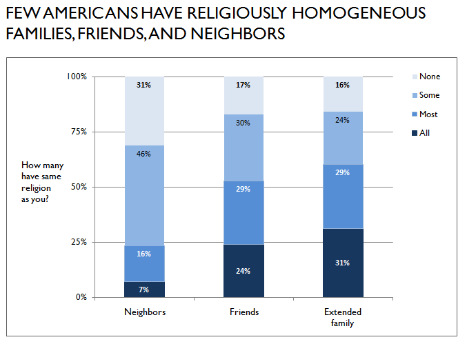 fewer american have religiously homogeneous communities graph