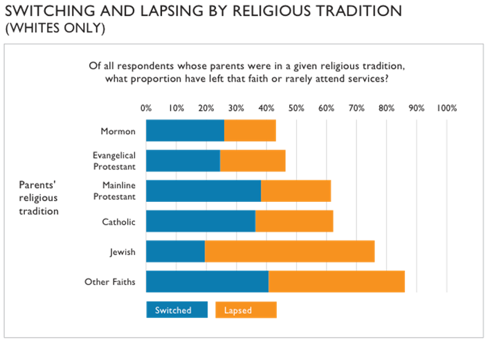 switching and lapsing by religious tradition graph