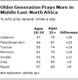Commitment to Islam | Pew Research Center