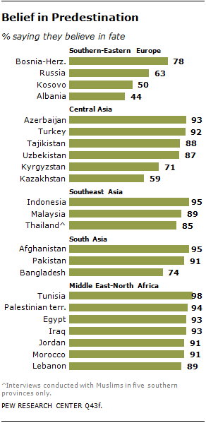 Muslim Adherence to Articles of Faith | Pew Research Center