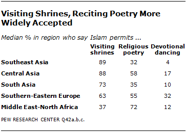 Boundaries of Religious Practice in Islam | Pew Research Center