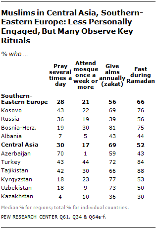 The World's Muslims: Unity and Diversity | Pew Research Center