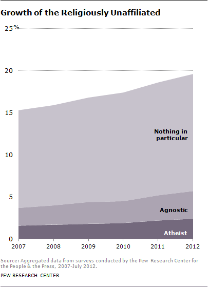 No religious affiliation in America has grown to 19.6%