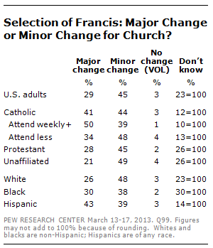 poll-francis-selection-5