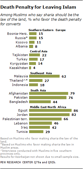 Muslim Beliefs About Sharia | Pew Research Center