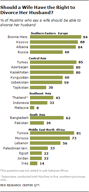 Muslim Views on Women in Society | Pew Research Center