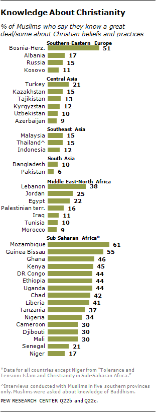 Muslims Views on Interfaith Relations | Pew Research Center