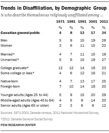 canada-demographics